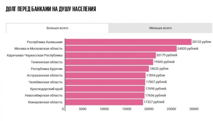 У кого в России самые большие долги по кредитам?